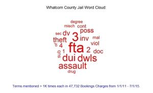Whatcom County Jail cloud