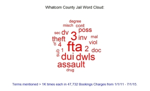 Whatcom county jail bookings by date in Melbourne