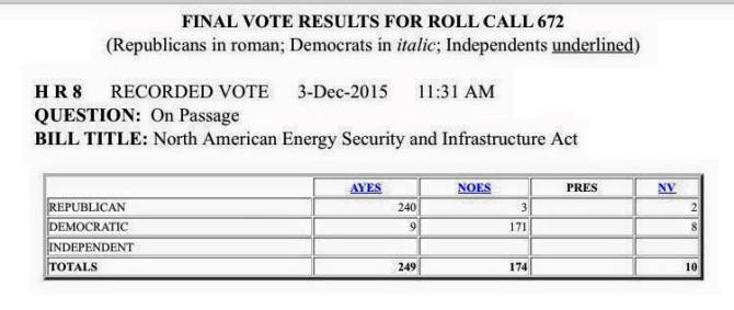 roll call vote
