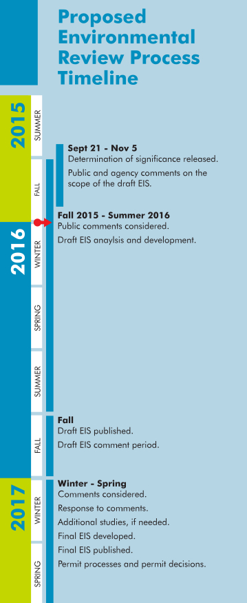 shell eis timeline