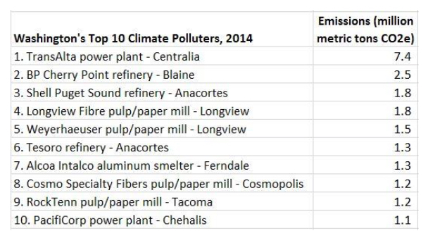 top-10-climate-polluters