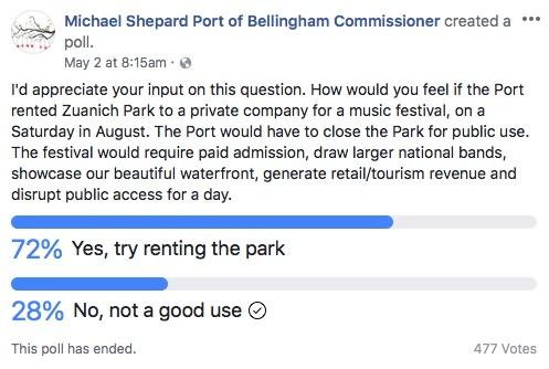 zuanich park poll